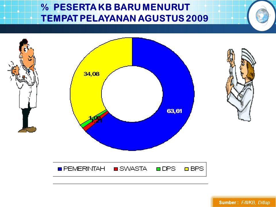 % PESERTA KB BARU MENURUT TEMPAT PELAYANAN AGUSTUS 2009 Sumber : F/II/KB, Ditlap 58,41