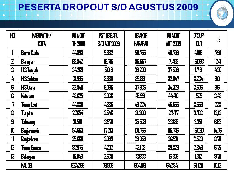 PESERTA DROPOUT S/D AGUSTUS 2009