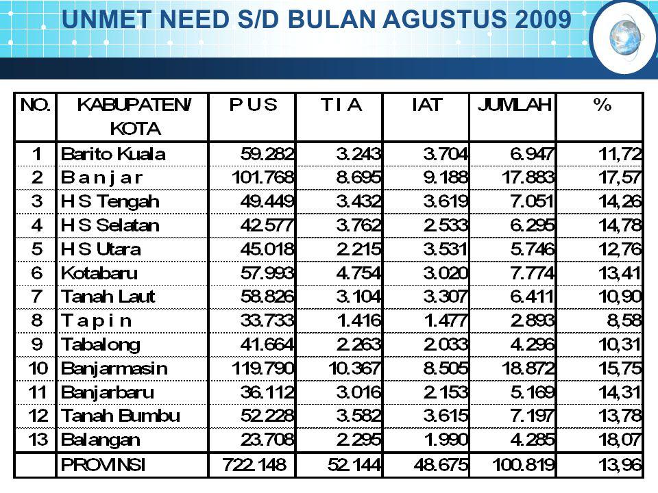 UNMET NEED S/D BULAN AGUSTUS 2009