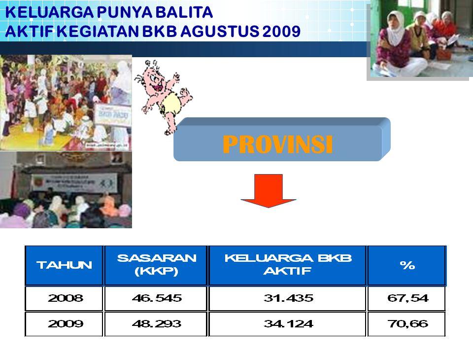 KELUARGA PUNYA BALITA AKTIF KEGIATAN BKB AGUSTUS 2009 PROVINSI
