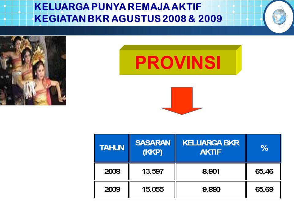 PROVINSI KELUARGA PUNYA REMAJA AKTIF KEGIATAN BKR AGUSTUS 2008 & 2009