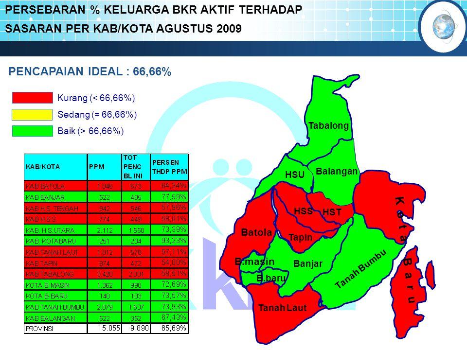 PERSEBARAN % KELUARGA BKR AKTIF TERHADAP SASARAN PER KAB/KOTA AGUSTUS 2009 Kurang (< 66,66%) Baik (> 66,66%) Sedang (= 66,66%) Batola Tabalong Balanga
