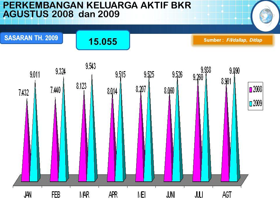 PERKEMBANGAN KELUARGA AKTIF BKR AGUSTUS 2008 dan 2009 Sumber : F/I/dallap, Ditlap 15.055 SASARAN TH. 2009