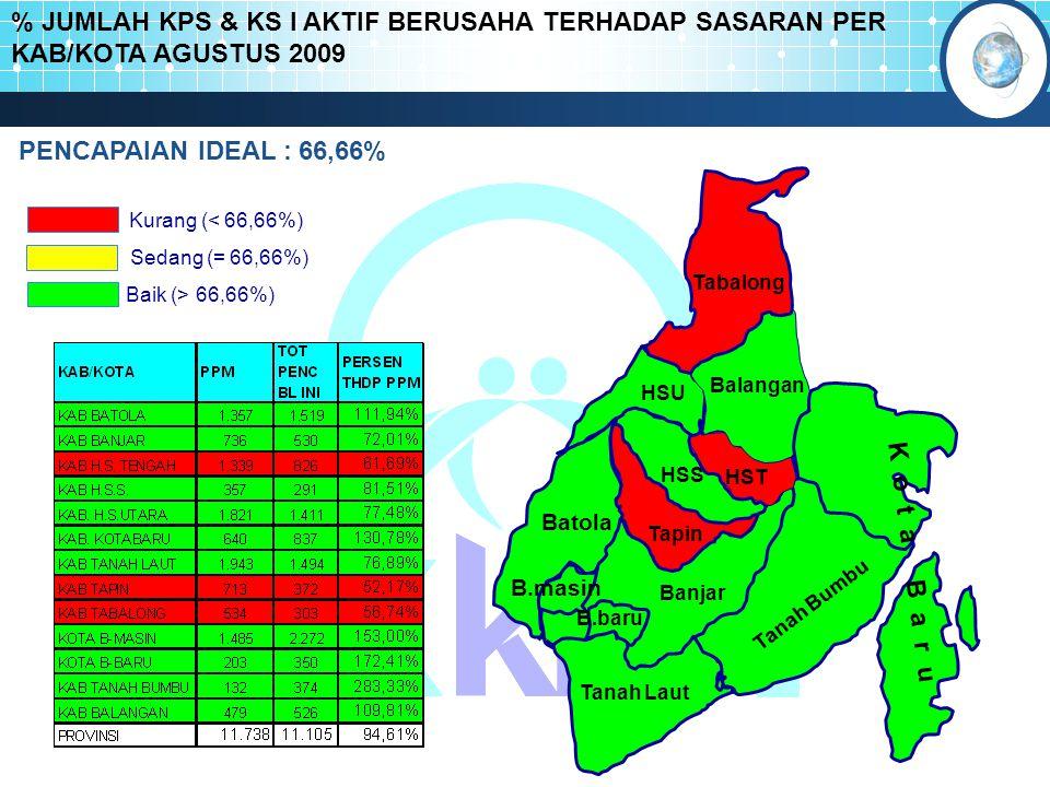 % JUMLAH KPS & KS I AKTIF BERUSAHA TERHADAP SASARAN PER KAB/KOTA AGUSTUS 2009 Kurang (< 66,66%) Baik (> 66,66%) Sedang (= 66,66%) Batola Tabalong Bala