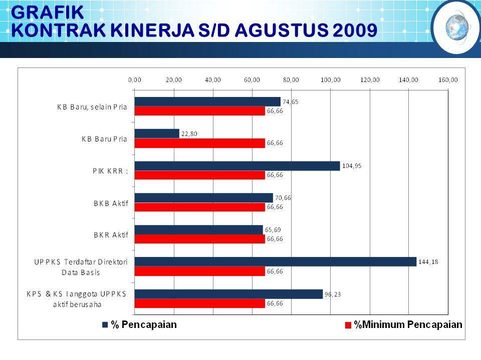 GRAFIK KONTRAK KINERJA S/D AGUSTUS 2009