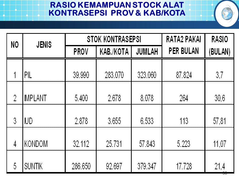 36 RASIO KEMAMPUAN STOCK ALAT KONTRASEPSI PROV & KAB/KOTA