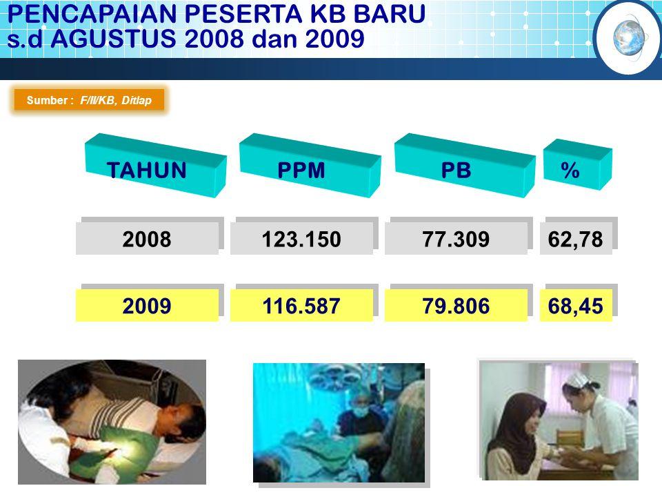 PENCAPAIAN PESERTA KB BARU s.d AGUSTUS 2008 dan 2009 Sumber : F/II/KB, Ditlap TAHUNPPMPB % 2008 123.150 77.309 62,78 2009 116.587 79.806 68,45