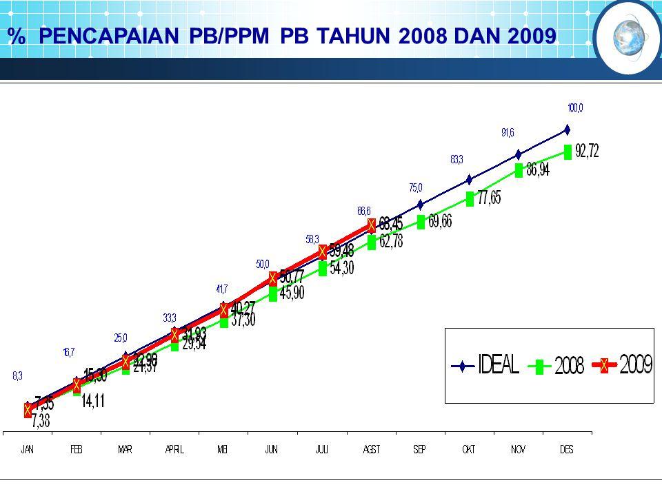 % PENCAPAIAN PB/PPM PB TAHUN 2008 DAN 2009