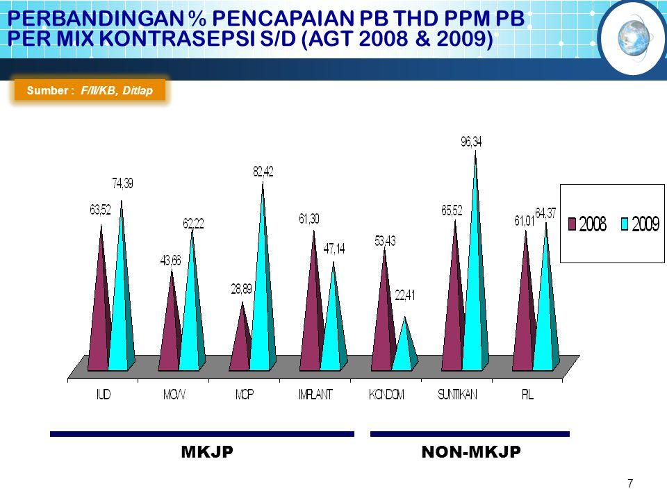 7 PERBANDINGAN % PENCAPAIAN PB THD PPM PB PER MIX KONTRASEPSI S/D (AGT 2008 & 2009) Sumber : F/II/KB, Ditlap MKJPNON-MKJP
