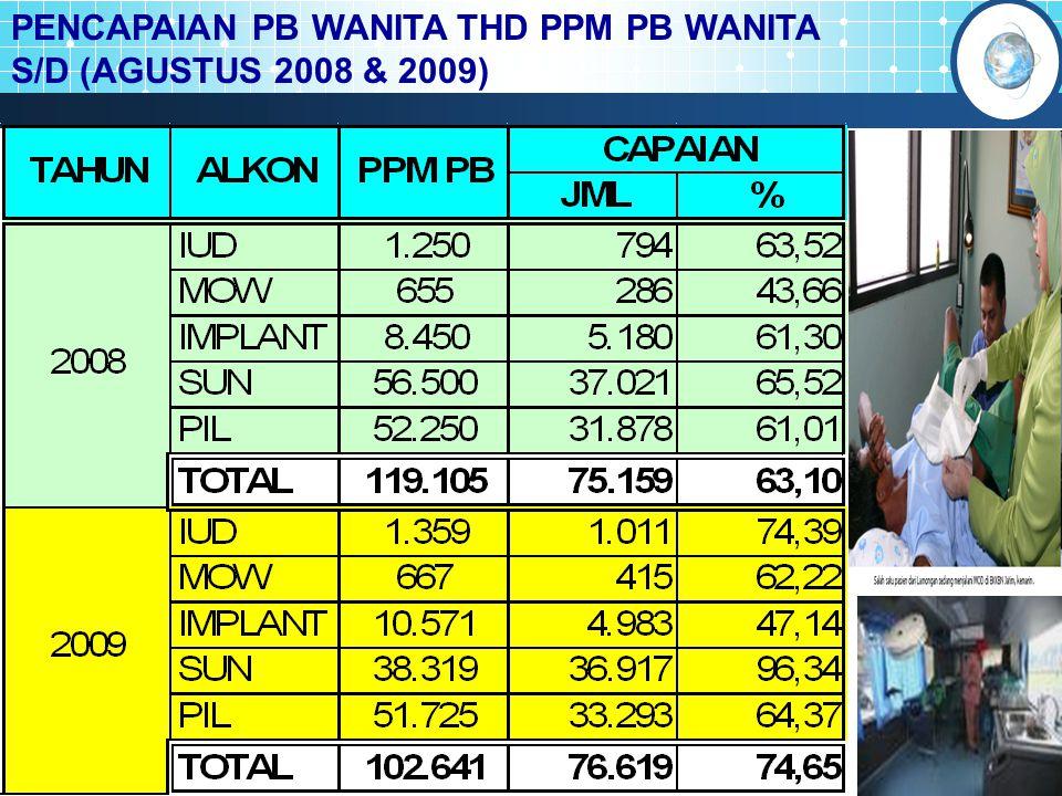 PENCAPAIAN PB WANITA THD PPM PB WANITA S/D (AGUSTUS 2008 & 2009)