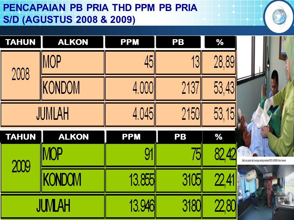 % TAHUN PPM PBALKON TAHUN PPM PBALKON % PENCAPAIAN PB PRIA THD PPM PB PRIA S/D (AGUSTUS 2008 & 2009)