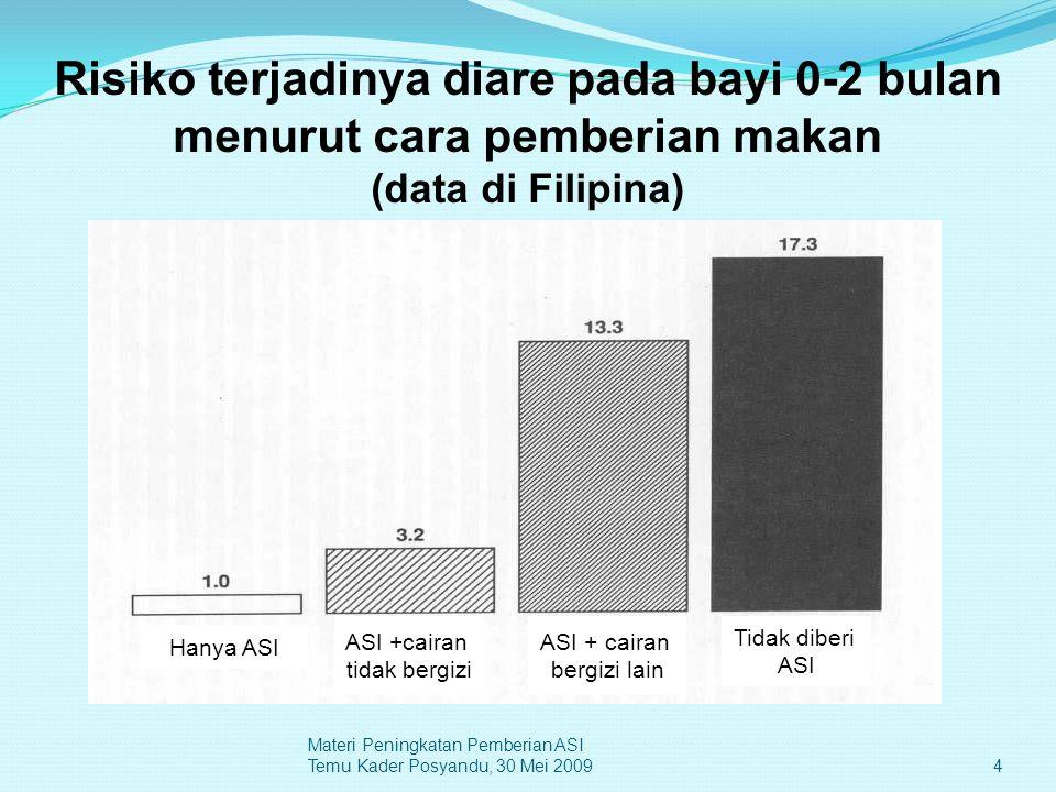 Risiko terjadinya diare pada bayi 0-2 bulan menurut cara pemberian makan (data di Filipina) Hanya ASI ASI +cairan tidak bergizi ASI + cairan bergizi l