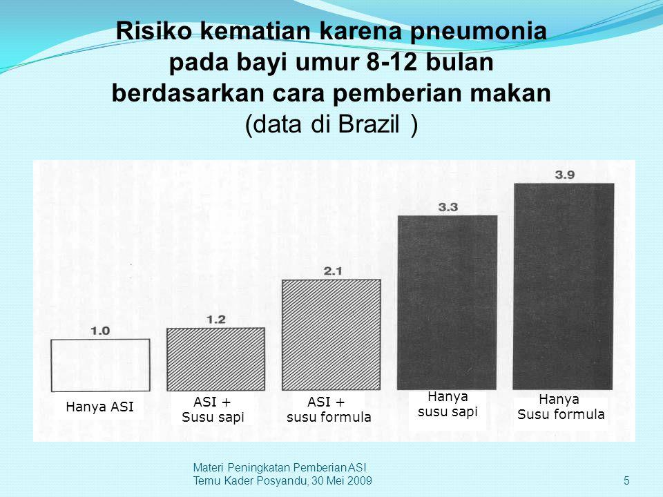 Risiko kematian karena pneumonia pada bayi umur 8-12 bulan berdasarkan cara pemberian makan (data di Brazil ) Materi Peningkatan Pemberian ASI Temu Ka