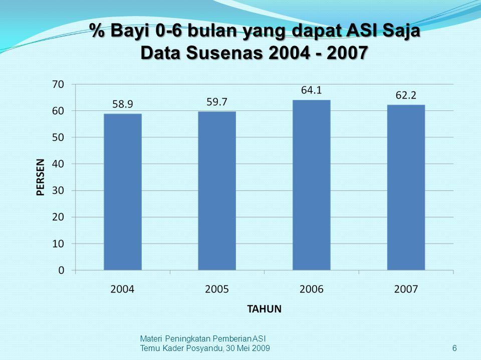 7 % Bayi 6 bulan yang dapat ASI Saja Data Susenas 2004 - 2007