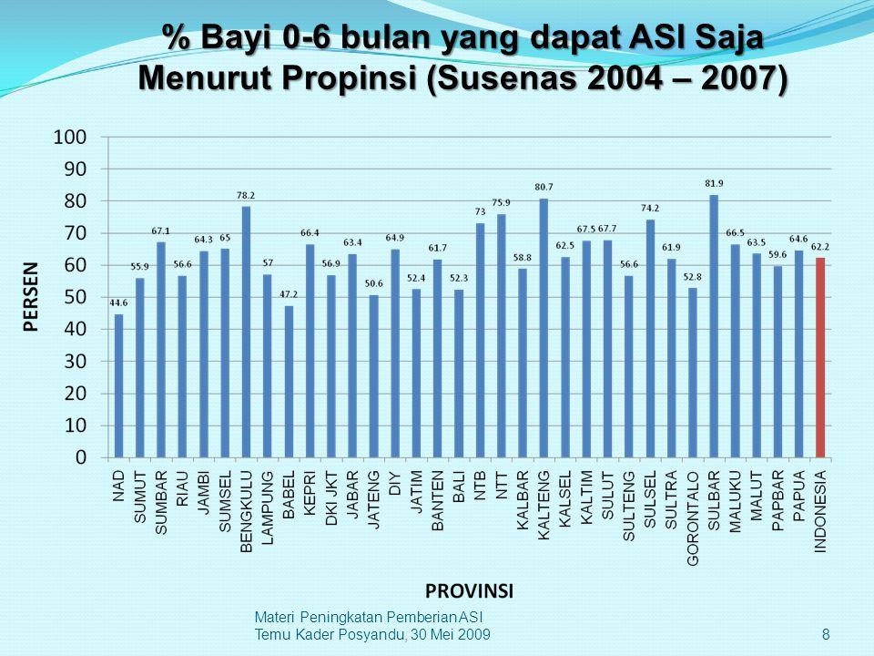 8 Materi Peningkatan Pemberian ASI Temu Kader Posyandu, 30 Mei 2009 % Bayi 0-6 bulan yang dapat ASI Saja Menurut Propinsi (Susenas 2004 – 2007)