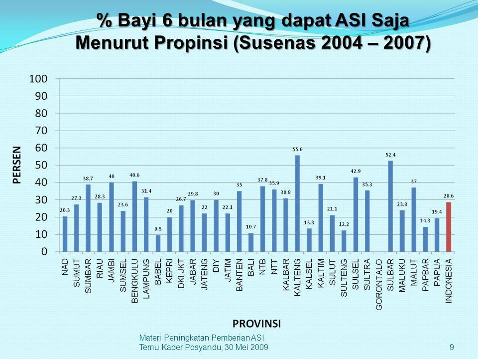 9 Materi Peningkatan Pemberian ASI Temu Kader Posyandu, 30 Mei 2009 % Bayi 6 bulan yang dapat ASI Saja Menurut Propinsi (Susenas 2004 – 2007)