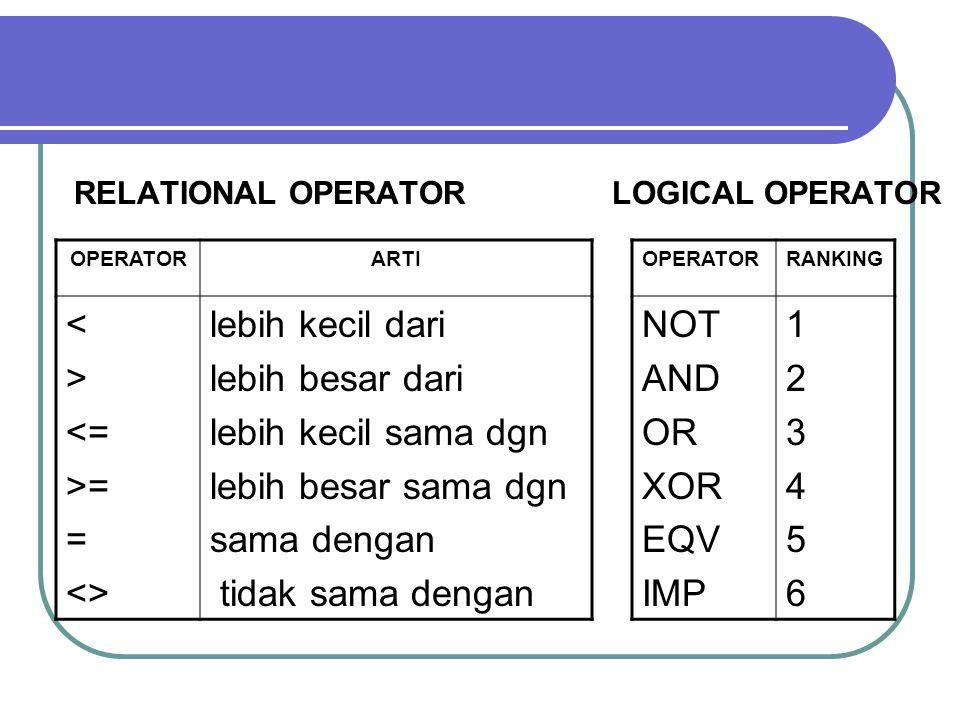 RELATIONAL OPERATOR LOGICAL OPERATOR OPERATORRANKING NOT AND OR XOR EQV IMP 123456123456 OPERATORARTI < > <= >= = <> lebih kecil dari lebih besar dari lebih kecil sama dgn lebih besar sama dgn sama dengan tidak sama dengan
