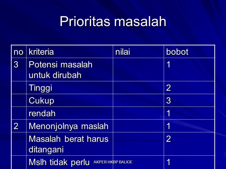 Prioritas masalah nokriterianilaibobot 3 Potensi masalah untuk dirubah 1 Tinggi2 Cukup3 rendah1 2 Menonjolnya maslah 1 Masalah berat harus ditangani 2