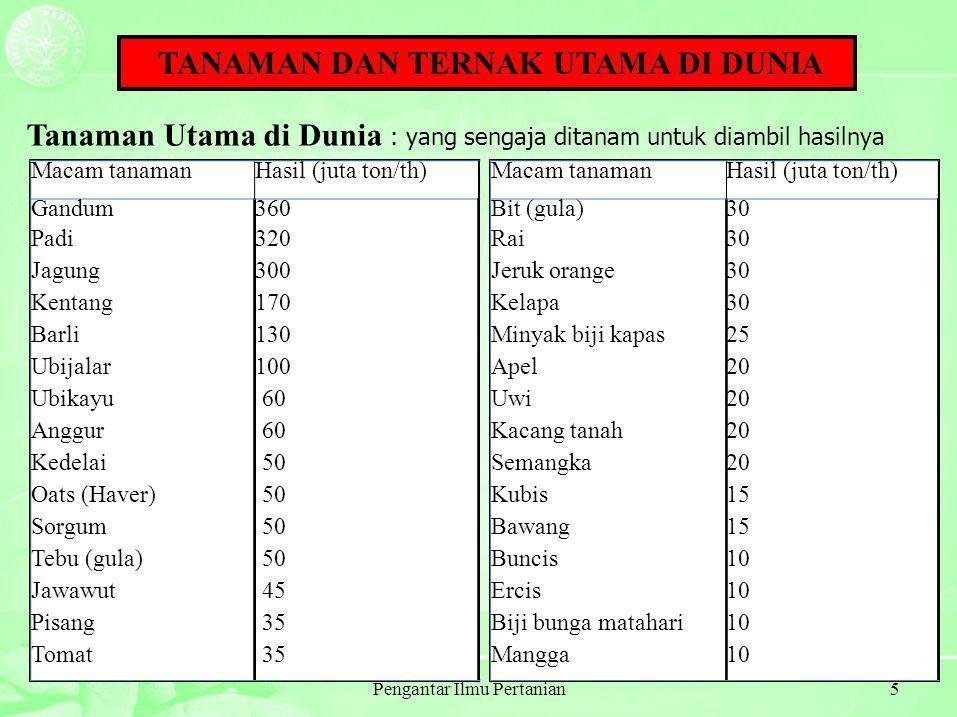 Pengantar Ilmu Pertanian26 Sumber: Atmarita, 2004