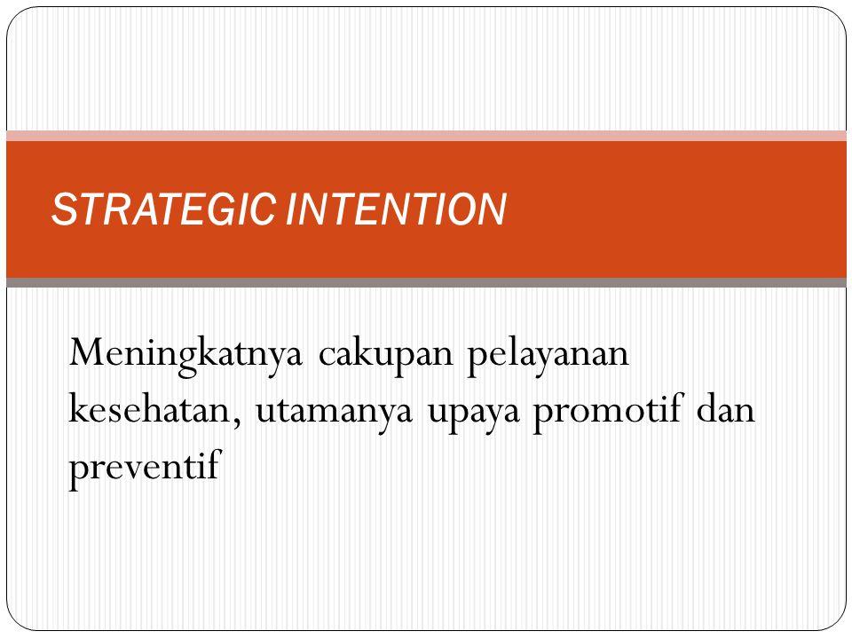 Meningkatnya cakupan pelayanan kesehatan, utamanya upaya promotif dan preventif STRATEGIC INTENTION