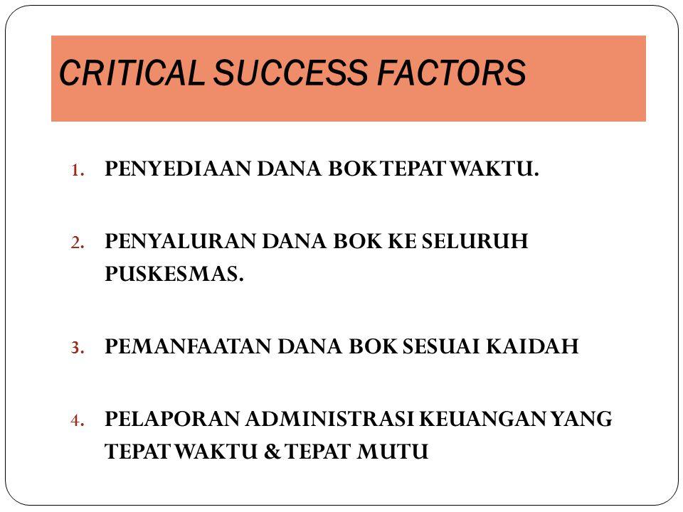 CRITICAL SUCCESS FACTORS 1. PENYEDIAAN DANA BOK TEPAT WAKTU. 2. PENYALURAN DANA BOK KE SELURUH PUSKESMAS. 3. PEMANFAATAN DANA BOK SESUAI KAIDAH 4. PEL