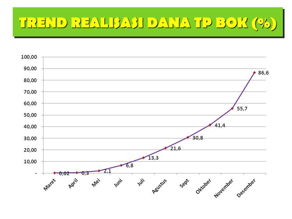 TREND REALISASI DANA TP BOK (%)