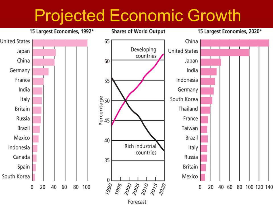 to reflect and to act........ Projected Economic Growth