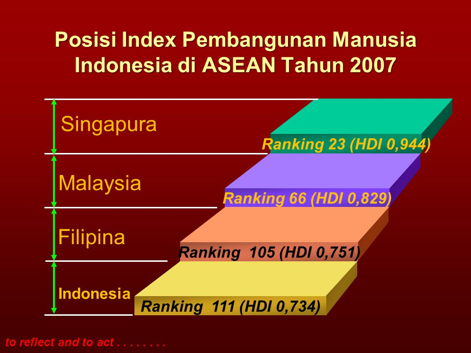 to reflect and to act........ Posisi Index Pembangunan Manusia Indonesia di ASEAN Tahun 2007 Ranking 23 (HDI 0,944) Ranking 66 (HDI 0,829) Ranking 105
