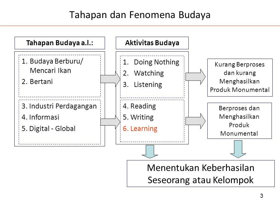 3 Tahapan dan Fenomena Budaya Menentukan Keberhasilan Seseorang atau Kelompok 1.Budaya Berburu/ Mencari Ikan 2.Bertani 3. Industri Perdagangan 4. Info