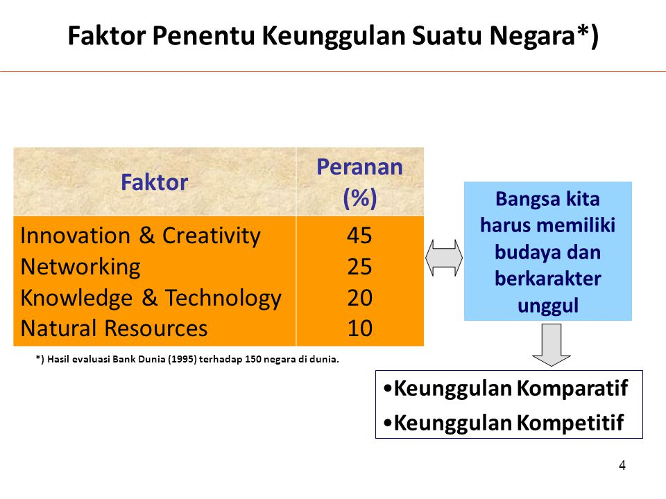 4 Faktor Peranan (%) Innovation & Creativity Networking Knowledge & Technology Natural Resources 45 25 20 10 *) Hasil evaluasi Bank Dunia (1995) terha