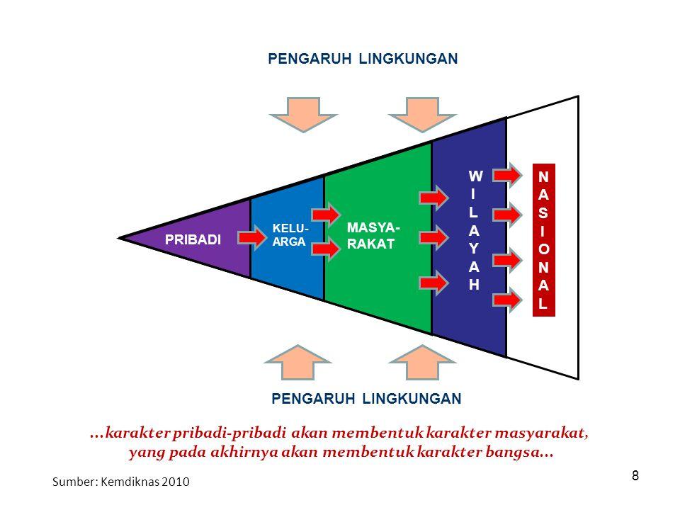 9 Karakter bangsa dibangun: Berlandaskan Pancasila, sehingga berdasarkan Ketuhanan YME, menjunjung tinggi kemanusiaan yg adil dan beradab, mengedepankan persatuan Indonesia, menjunjung tinggi demokrasi dan HAM, mengedepankan keadilan dan kesejahteraan rakyat.