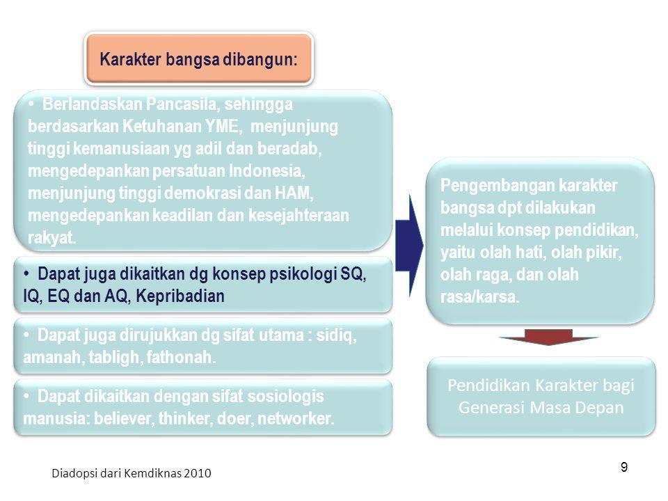 10 Strategi Pembangunan Karakter Bangsa 10 A.