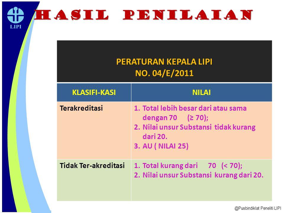 HASIL PENILAIAN @Pusbindiklat Peneliti LIPI PERATURAN KEPALA LIPI NO.