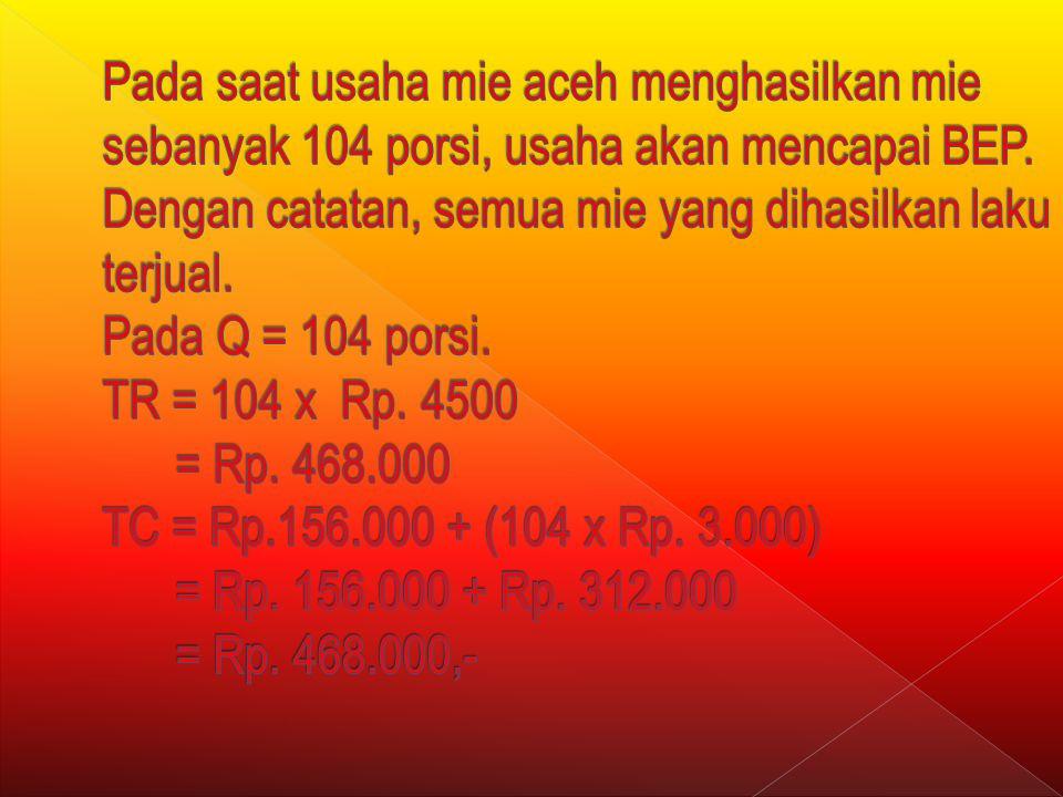 BREAK EVENT POINT (BEP) Biaya Tetap Total Rp. 156.000,- berdasarkan pengalaman, biaya variabel rata-rata Rp. 3.000,- / porsi. Harga jual Rp. 4.500,-.