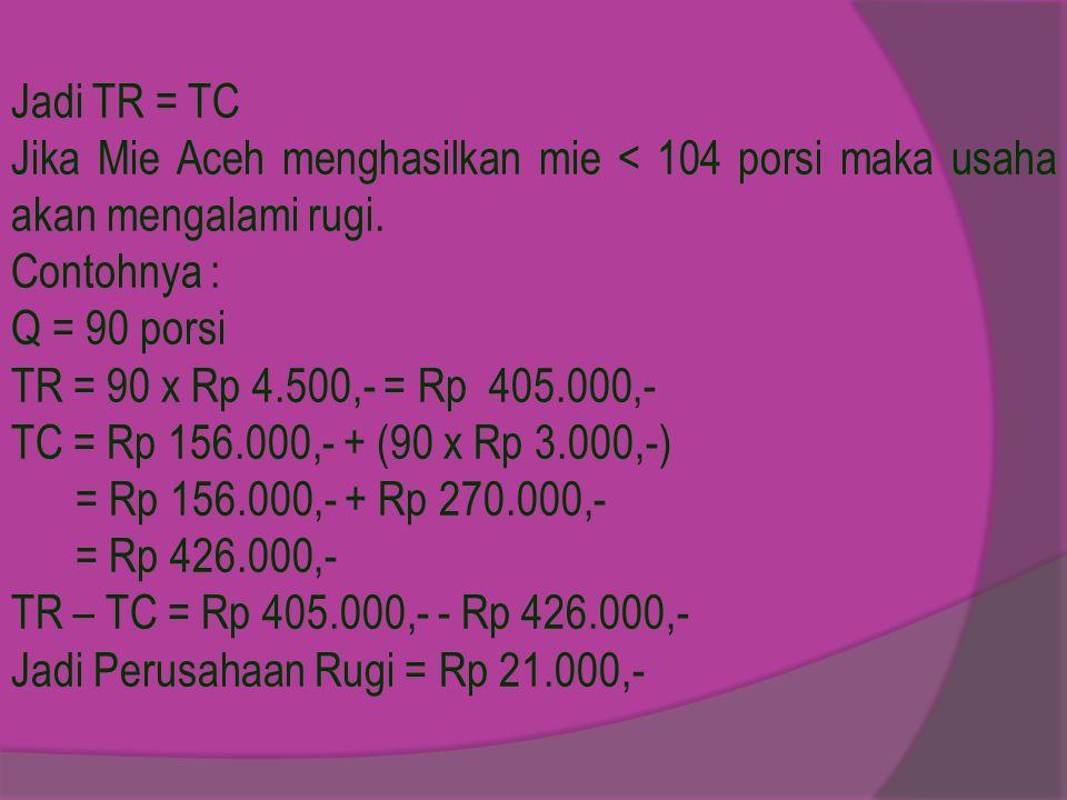 Jadi TR = TC Jika Mie Aceh menghasilkan mie < 104 porsi maka usaha akan mengalami rugi.