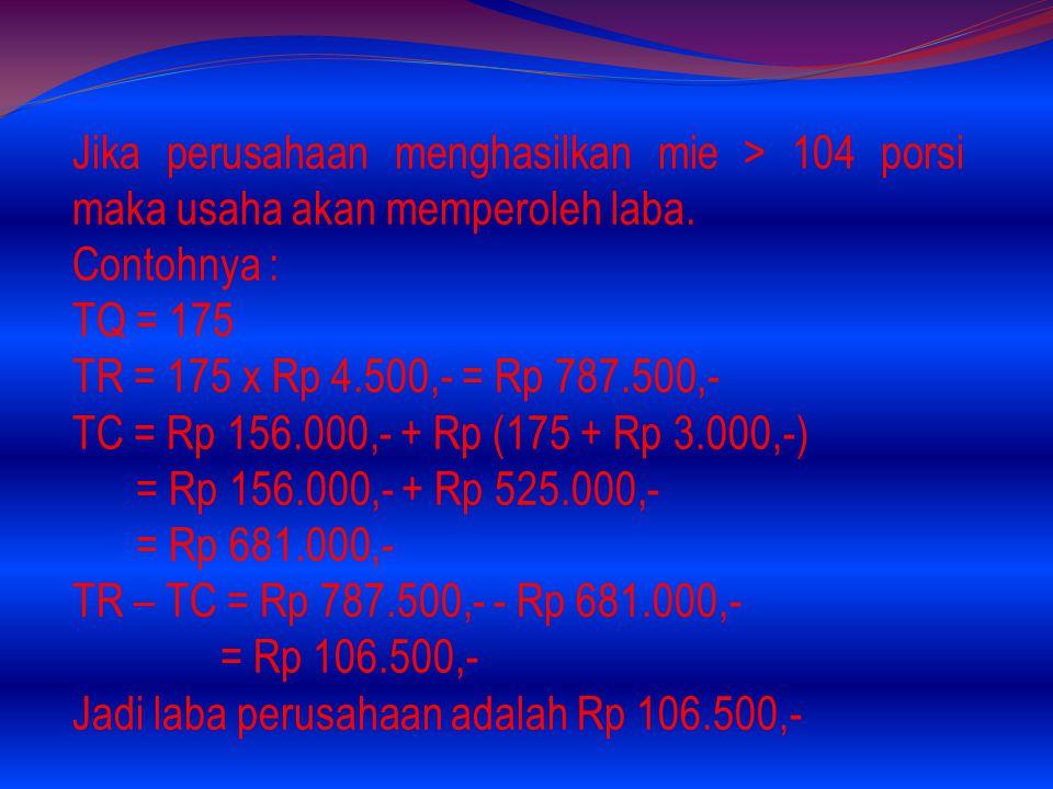 Jadi TR = TC Jika Mie Aceh menghasilkan mie < 104 porsi maka usaha akan mengalami rugi. Contohnya : Q = 90 porsi TR = 90 x Rp 4.500,- = Rp 405.000,- T