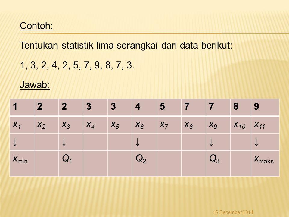 Contoh: Tentukan statistik lima serangkai dari data berikut: 1, 3, 2, 4, 2, 5, 7, 9, 8, 7, 3. Jawab: 12233457789 x1x1 x2x2 x3x3 x4x4 x5x5 x6x6 x7x7 x8