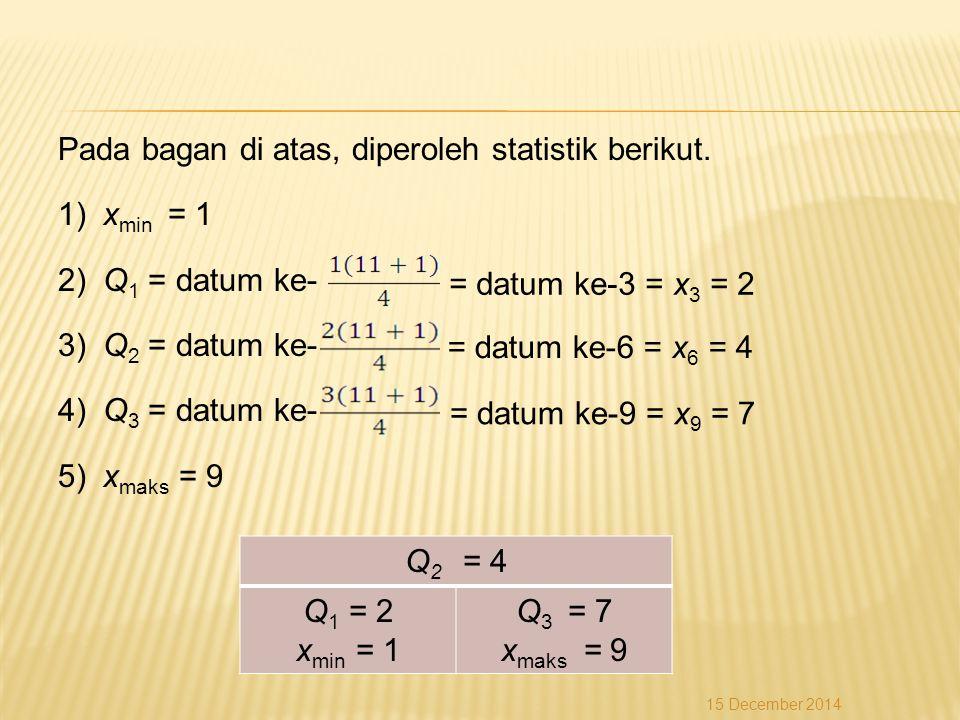 Pada bagan di atas, diperoleh statistik berikut. 1) x min = 1 2) Q 1 = datum ke- 3) Q 2 = datum ke- 4) Q 3 = datum ke- 5) x maks = 9 Q 2 = 4 Q 1 = 2 x
