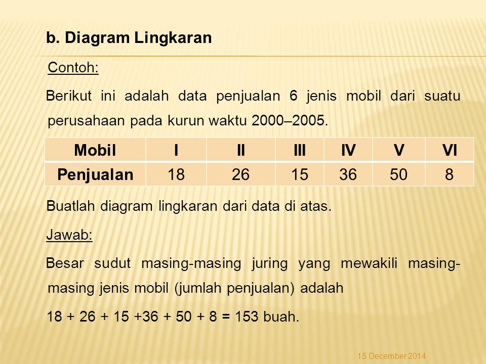 b. Diagram Lingkaran Contoh: Berikut ini adalah data penjualan 6 jenis mobil dari suatu perusahaan pada kurun waktu 2000–2005. Buatlah diagram lingkar