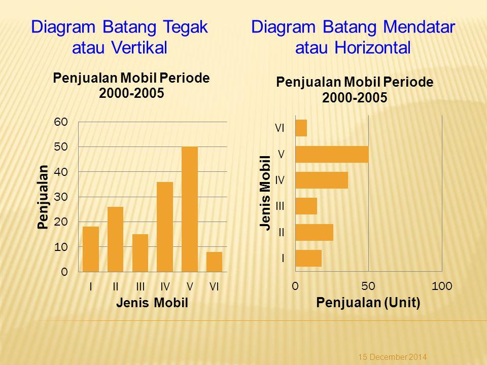 Diagram Batang Tegak atau Vertikal Diagram Batang Mendatar atau Horizontal 15 December 2014