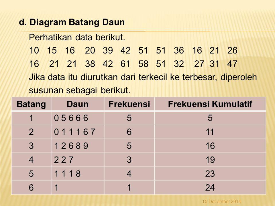 d. Diagram Batang Daun Perhatikan data berikut. 10 15 16 20 39 42 51 51 36 16 21 26 16 21 21 38 42 61 58 51 32 27 31 47 Jika data itu diurutkan dari t