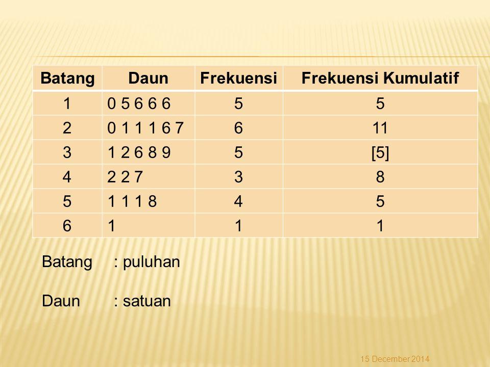BatangDaunFrekuensiFrekuensi Kumulatif 10 5 6 6 655 20 1 1 1 6 7611 31 2 6 8 95[5] 42 2 738 51 1 1 845 6111 Batang: puluhan Daun: satuan 15 December 2