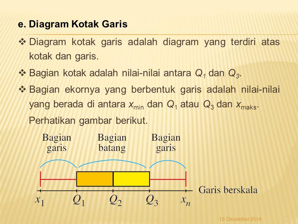 e. Diagram Kotak Garis  Diagram kotak garis adalah diagram yang terdiri atas kotak dan garis.  Bagian kotak adalah nilai-nilai antara Q 1 dan Q 3. 
