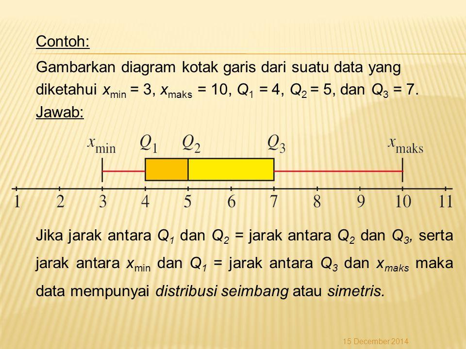 Contoh: Gambarkan diagram kotak garis dari suatu data yang diketahui x min = 3, x maks = 10, Q 1 = 4, Q 2 = 5, dan Q 3 = 7. Jawab: Jika jarak antara Q