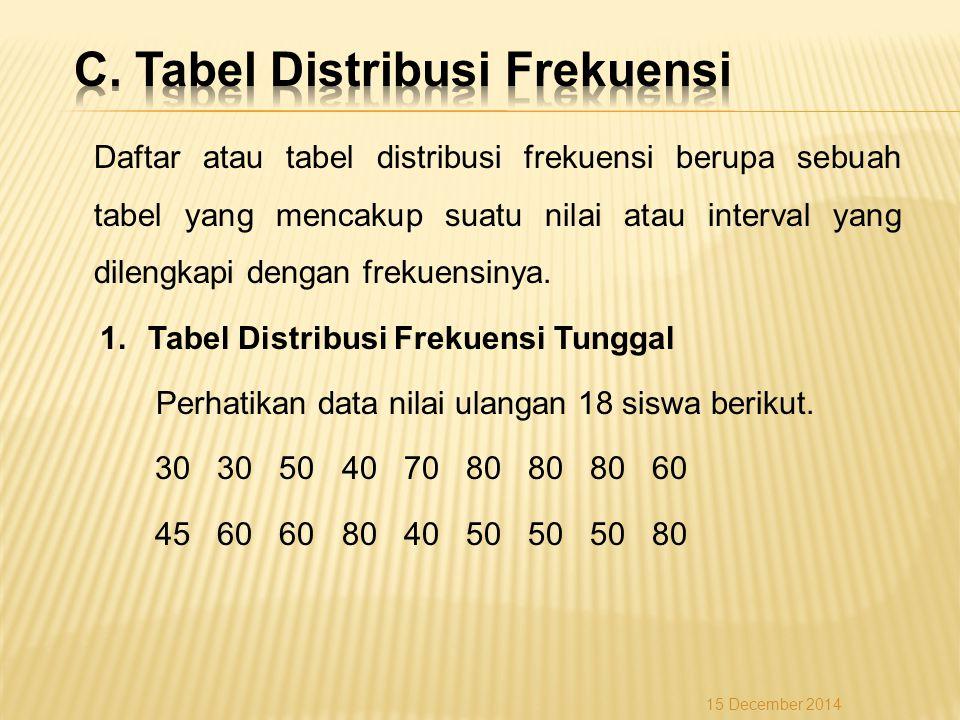 Daftar atau tabel distribusi frekuensi berupa sebuah tabel yang mencakup suatu nilai atau interval yang dilengkapi dengan frekuensinya. 1.Tabel Distri