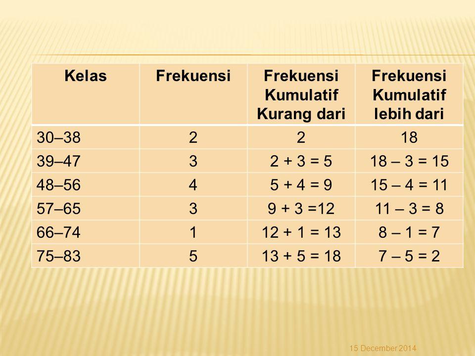 KelasFrekuensiFrekuensi Kumulatif Kurang dari Frekuensi Kumulatif lebih dari 30–382218 39–4732 + 3 = 518 – 3 = 15 48–5645 + 4 = 915 – 4 = 11 57–6539 +