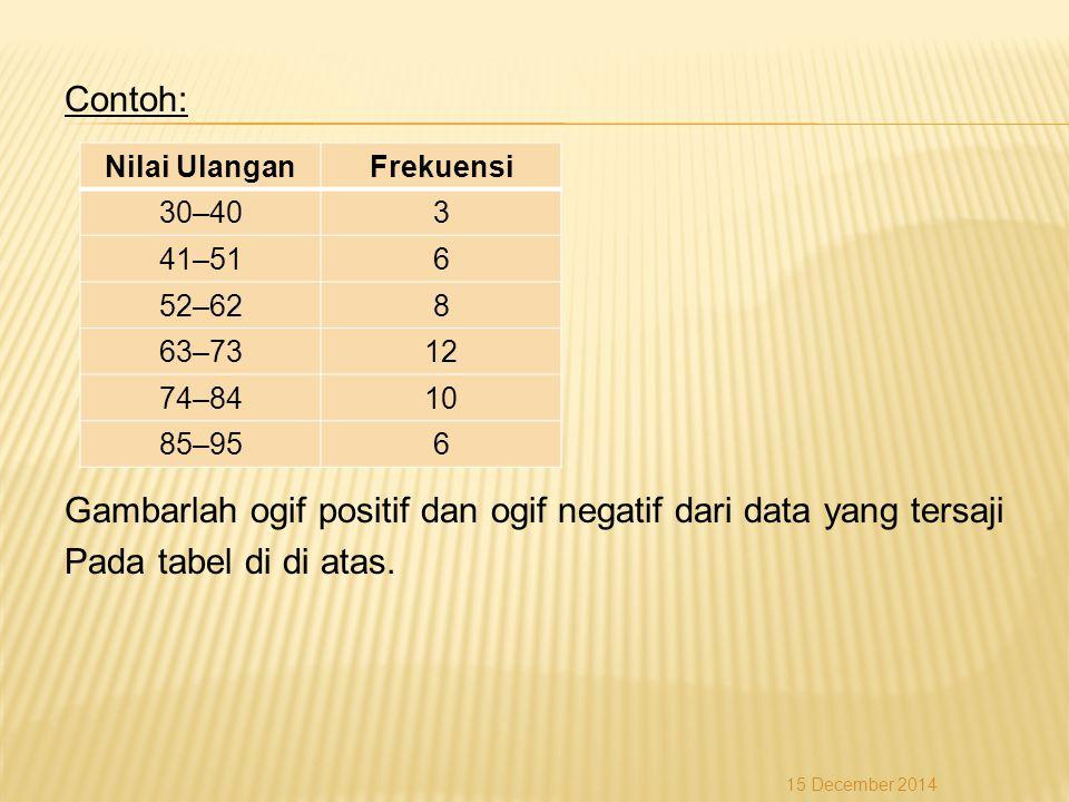 Contoh: Gambarlah ogif positif dan ogif negatif dari data yang tersaji Pada tabel di di atas. Nilai UlanganFrekuensi 30–403 41–516 52–628 63–7312 74–8