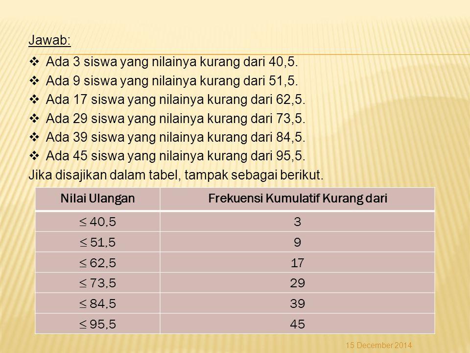 Jawab:  Ada 3 siswa yang nilainya kurang dari 40,5.  Ada 9 siswa yang nilainya kurang dari 51,5.  Ada 17 siswa yang nilainya kurang dari 62,5.  Ad