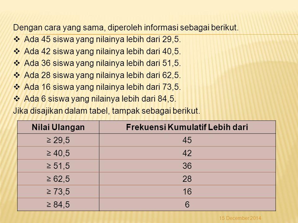 Dengan cara yang sama, diperoleh informasi sebagai berikut.  Ada 45 siswa yang nilainya lebih dari 29,5.  Ada 42 siswa yang nilainya lebih dari 40,5