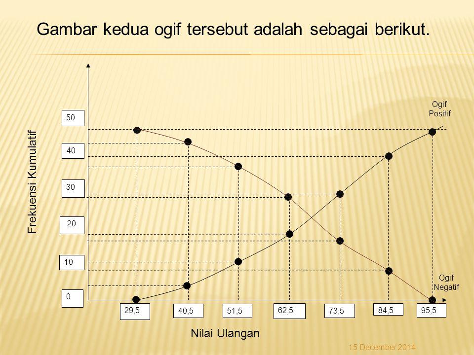 50 40 30 20 10 0 29,5 40,551,5 62,5 73,5 84,595,5 Ogif Positif Ogif Negatif Nilai Ulangan Frekuensi Kumulatif Gambar kedua ogif tersebut adalah sebaga